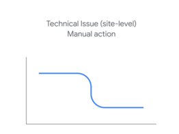 Google Organic Website Search Drop off - Sitewide Technical & Manual Actions