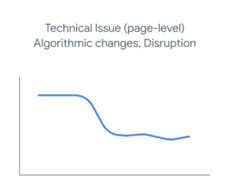 Google Organic Website Search Drop off - Page Based Technical Issues & Algorithm Changes