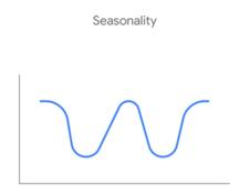 Google Organic Website Search Drop off - Seasonality.
